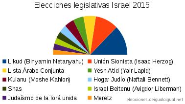 resultados en Israel