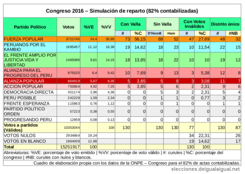 peru-congreso-2016