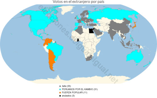 resultadosExtranjeroPorPais984