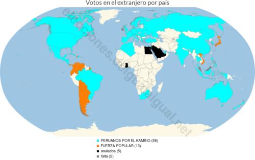 resultadosExtranjeroPorPais995