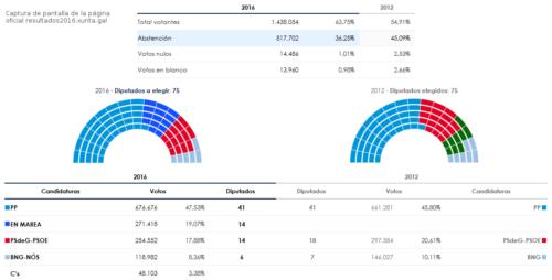 elecciones_galicia2016_pg