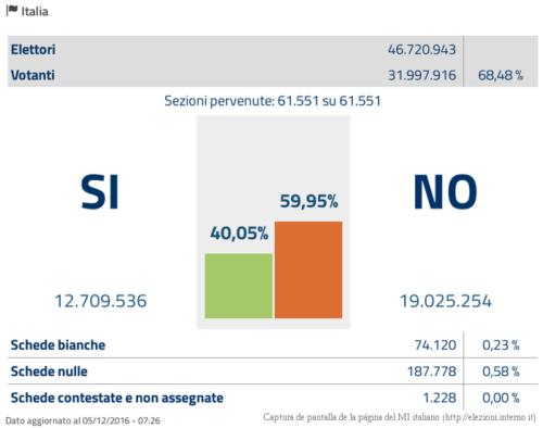 italia_referendum_dic_2016