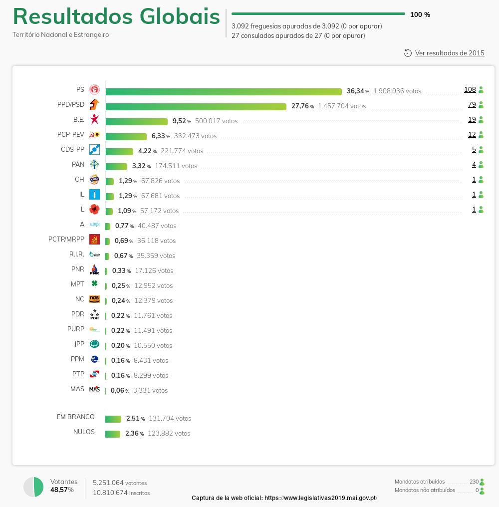 elecciones_portugal_2019