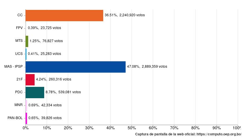 elecciones_presidente_bolivia_2019