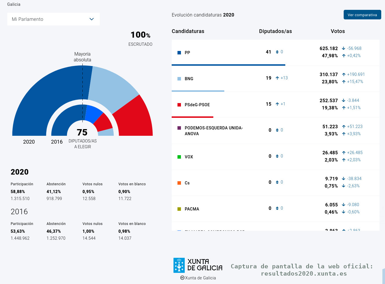 Captura de pantalla de la web oficial de los resultados en Galicia.