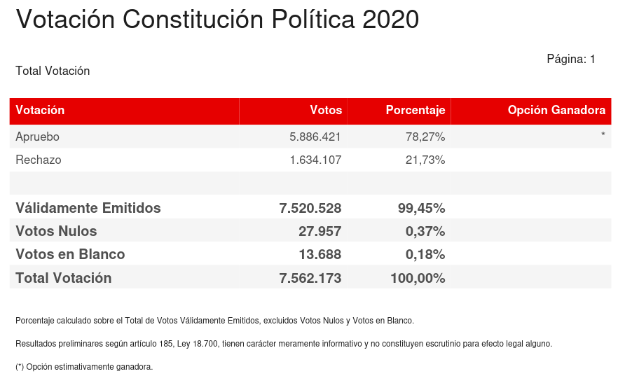 Referendo 2020 constitucional en Chile