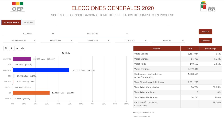 captura de pantalla resultado electoral en Bolivia