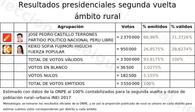 Votos en el área rural.