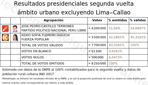 Resultados urbanos sin Lima y Callao.
